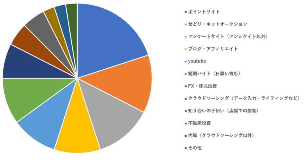 山梨県民の副業に関するアンケート調査【120人の回答結果】収入額も公開